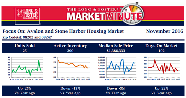 Long and Foster Market Minute Report