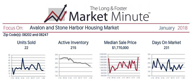 The Long & Foster Market Minute Report