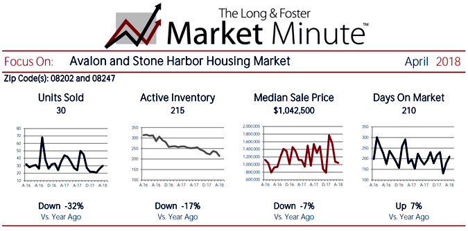 The Long & Foster Market Minute