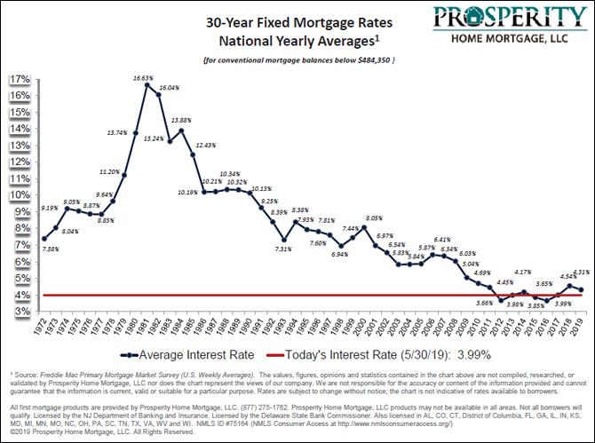 Average 30 Year Fixed Mortgage Rate